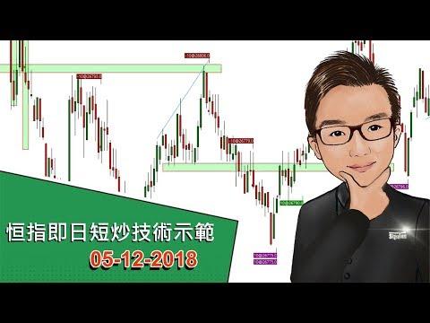 恒指即日短炒技術示範 05-12-2018 - SignalTom投資迷你大學