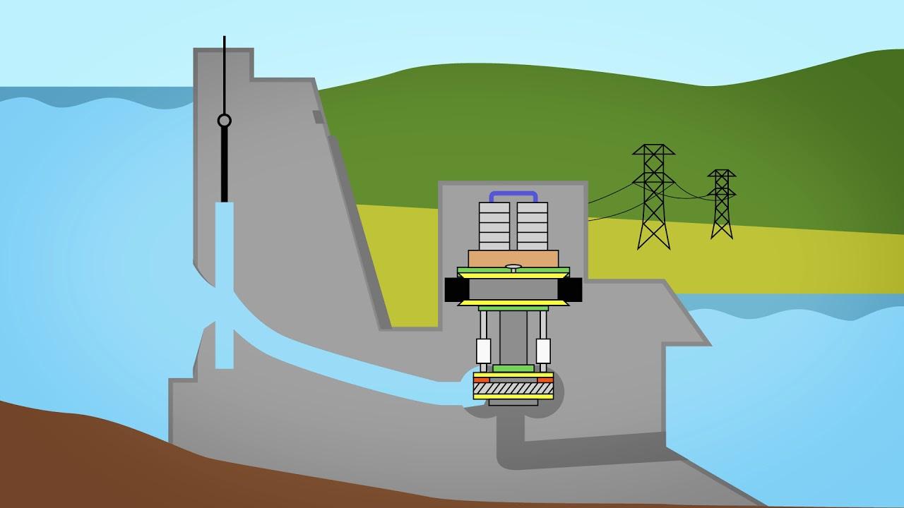 Funktioniert wasserkraft wie Wasserkraft