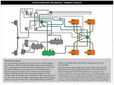 hqdefault air brakes primary circuit youtube wabco abs e wiring diagram at bayanpartner.co