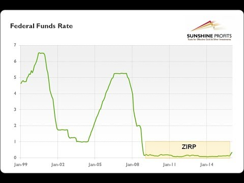 (End Times) Intuition on interest rates and why this system was economically designed to FAIL