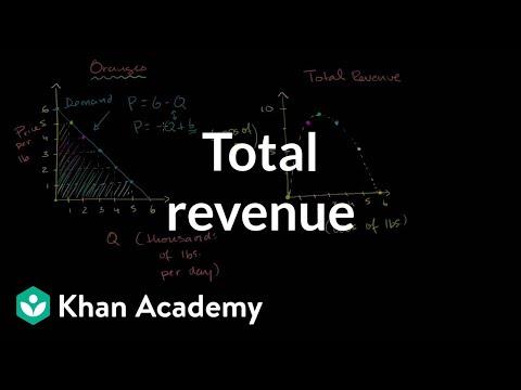 Monopolist optimizing price: Total revenue. | Microeconomics | Khan Academy