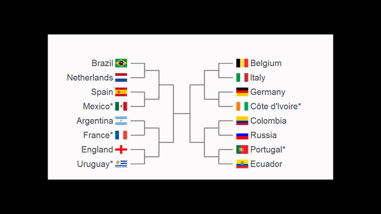 Image Result For World Cup Predictions