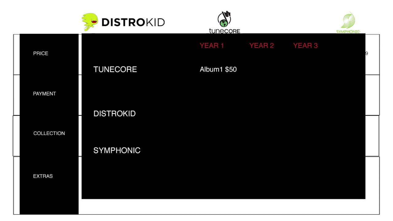 Distrokid vs. Tunecore vs. Symphonic: Keep 100% with Digital Distribution: 2017
