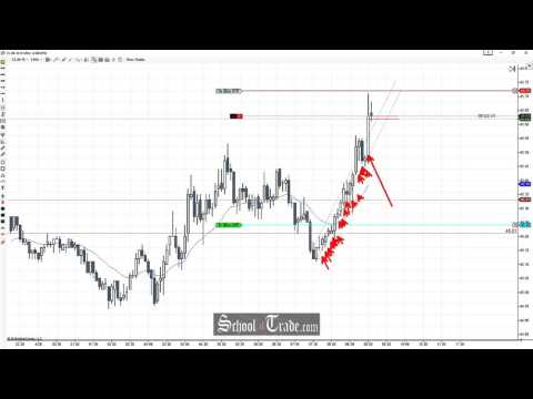 Selling the Buyer Exhaustion On Crude Oil Futures; SchoolOfTrade.com