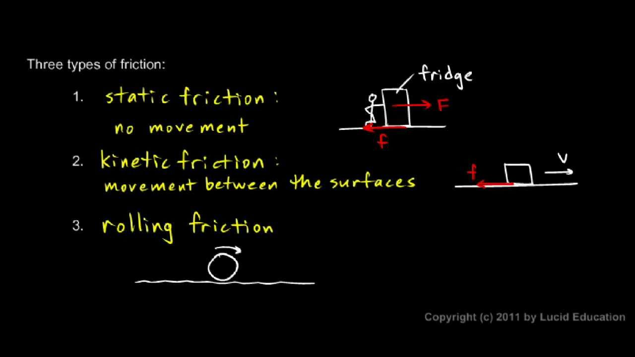 Worksheets Types Of Friction physical science 2 5b three types of friction youtube friction