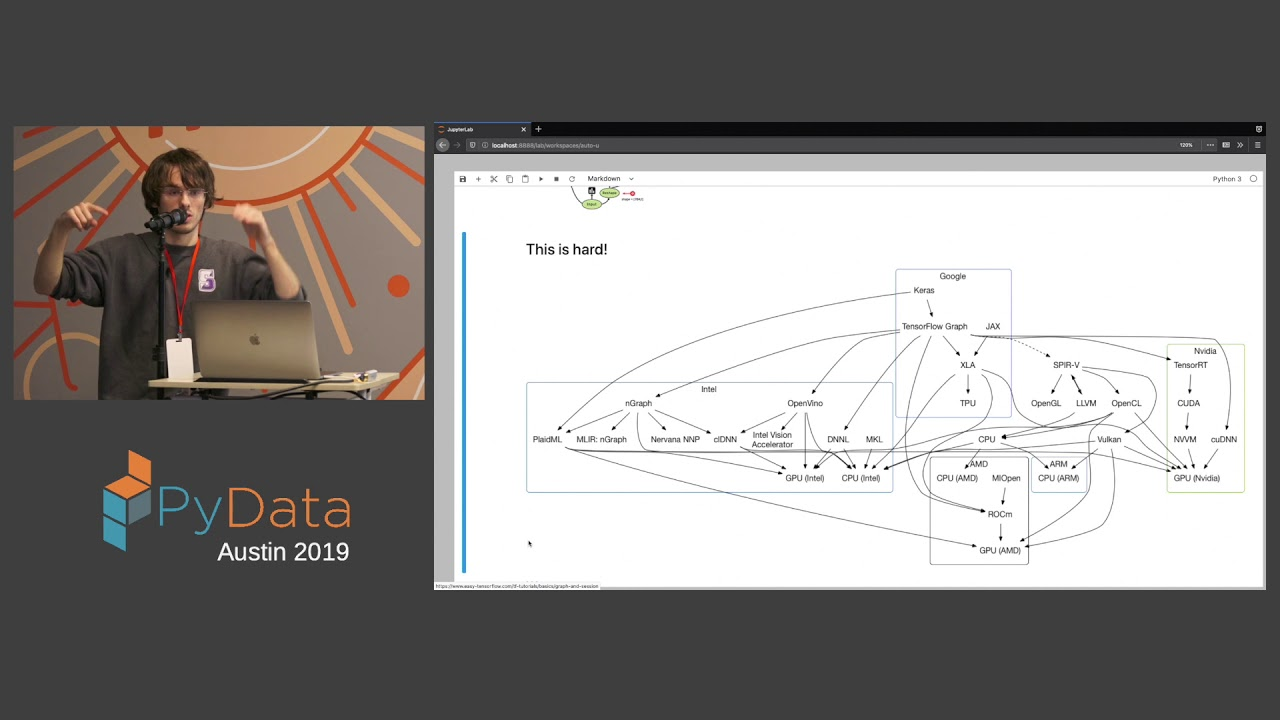 Image from Saul Shanabrook: metadsl: separating API from execution | PyData Austin 2019