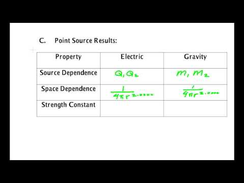 Electric Force Compared To Gravity
