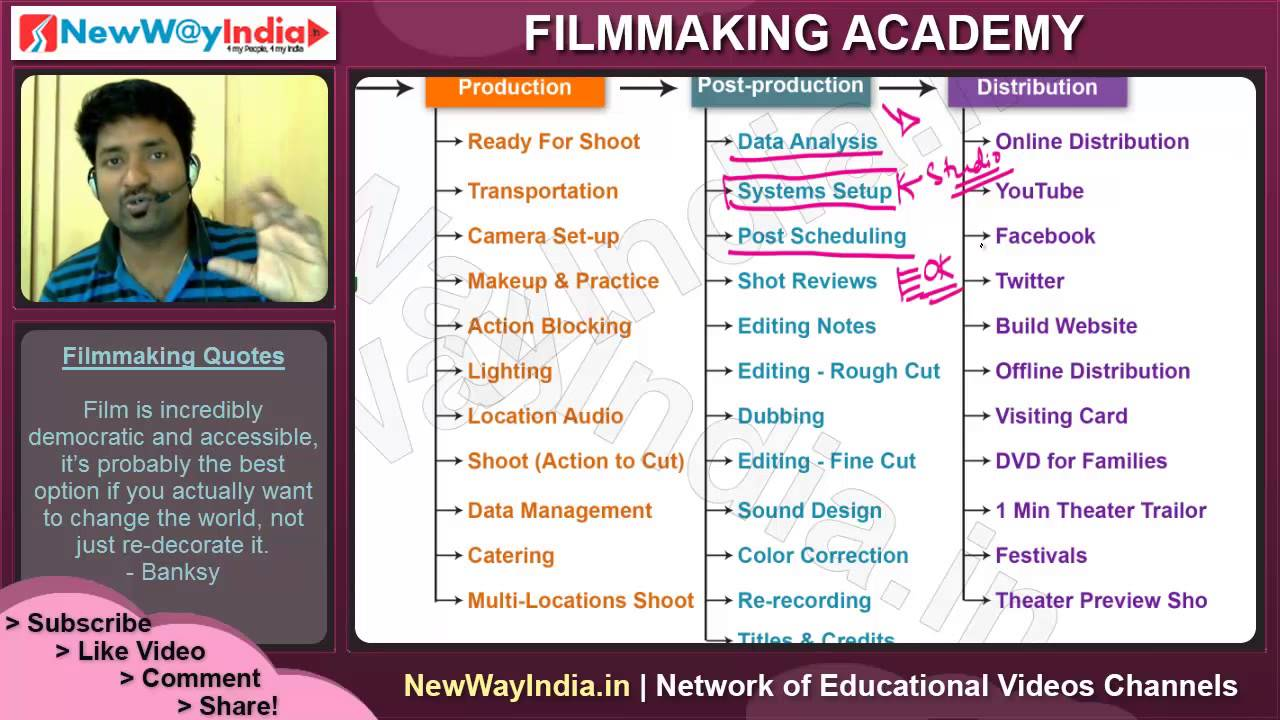 Filmmaking Tutorials | Film Post-Production Stages Overview ...