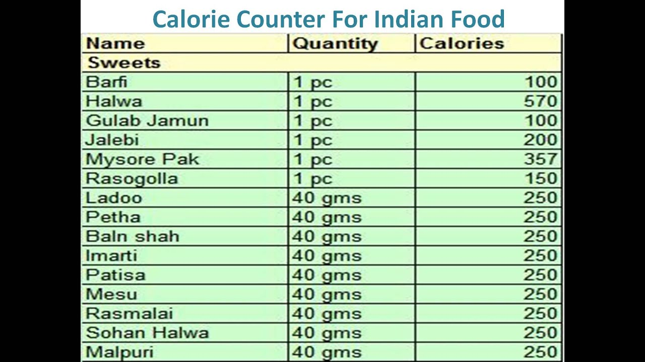 Food Calories List In Urdu
