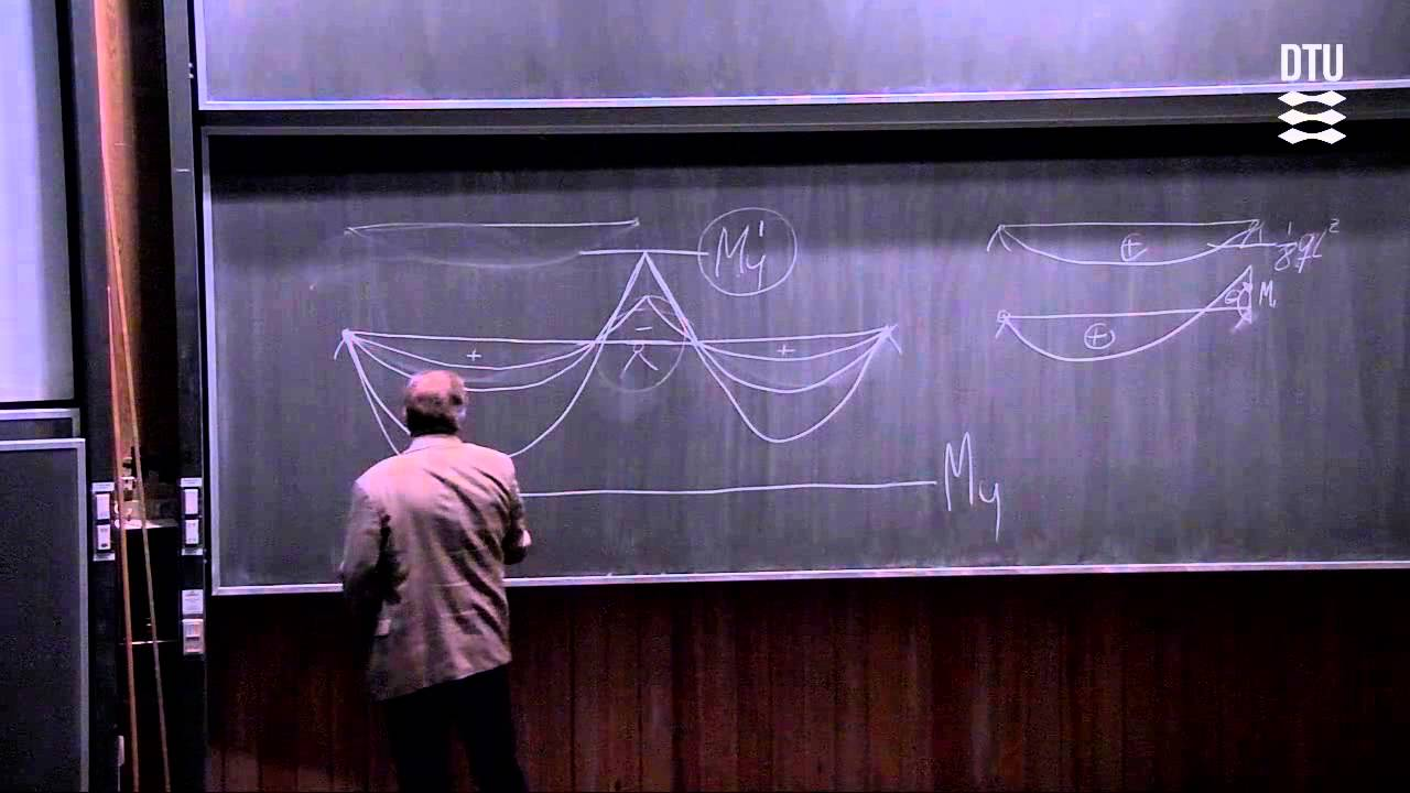 Forelæsning 7A Enkelspændte kontinuerte bjælker - Statisk ubestemte