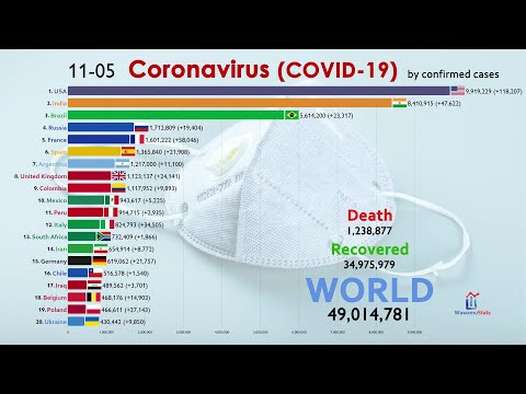 Top 20 Country By Total Coronavirus Infections (50 Million Cases)