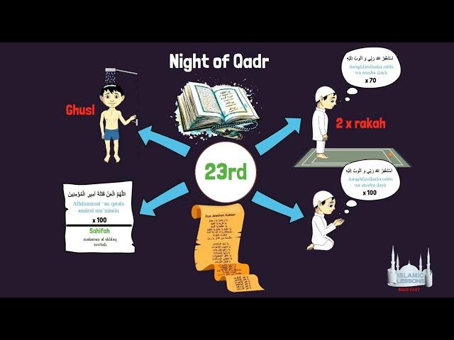 Amaal of the Month Ramadan