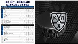 Хоккей. КХЛ 2017/2018. Результаты. Расписание и турнирная таблица. 16-18.09.2017