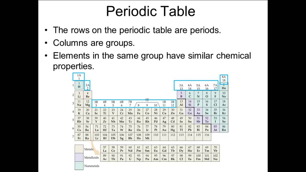 Ap123b Symbols Ions Periodic Table Youtube