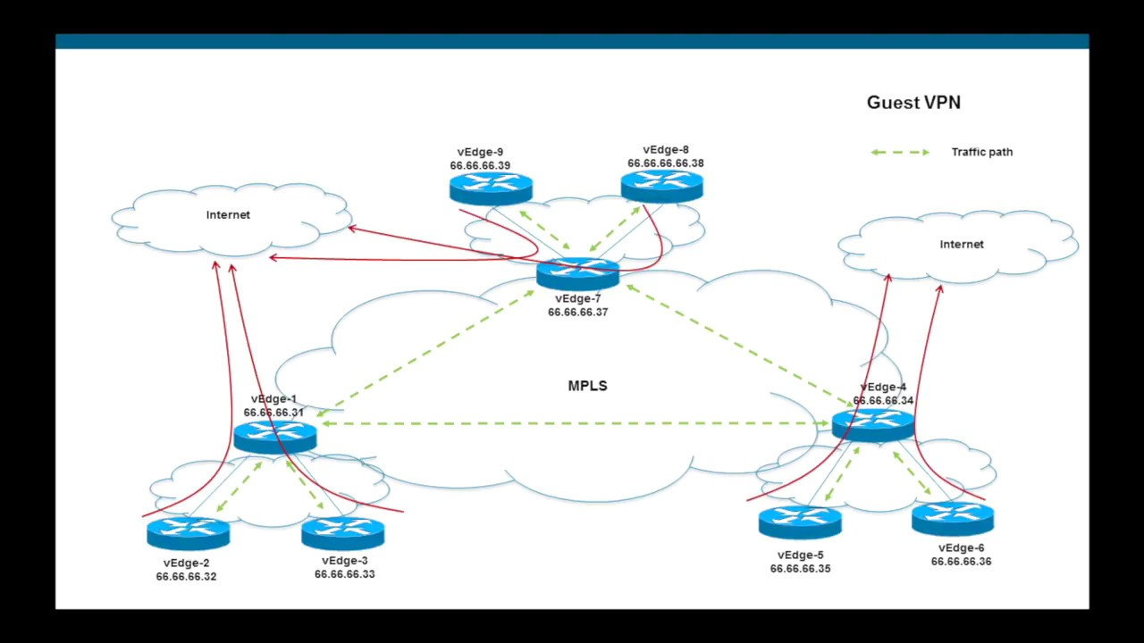 Viptela Cisco Sd Wan Segmentation Per Vpn Topology Youtube