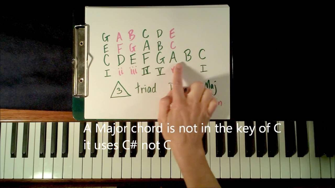 What is a chord? How to Play Chords on Piano for Beginners ...