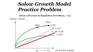 Solow Model Diagram Problem - Effect of Decrease in Population Growth (per capita Capital & Output)