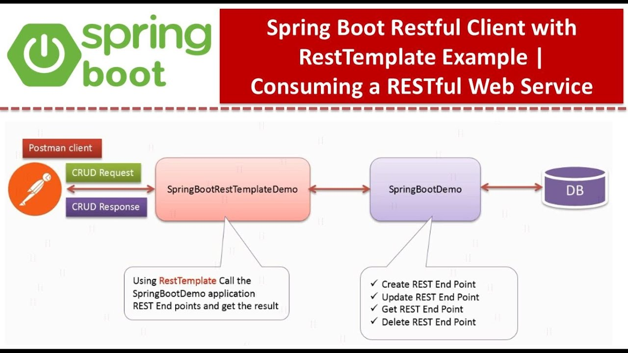 Spring Boot Restful Client with