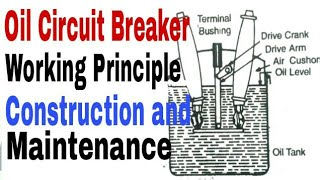Oil Circuit Breaker (OCB) Working Principle, Construction and Maintenance in Hindi.