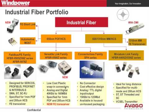 Optical Fiber Applications for Wind Power Systems (Webinar)