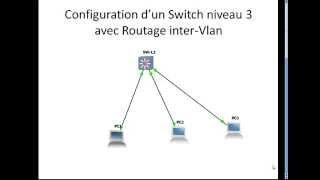 Configuration d'un Switch niveau 3 avec Routage inter Vlan