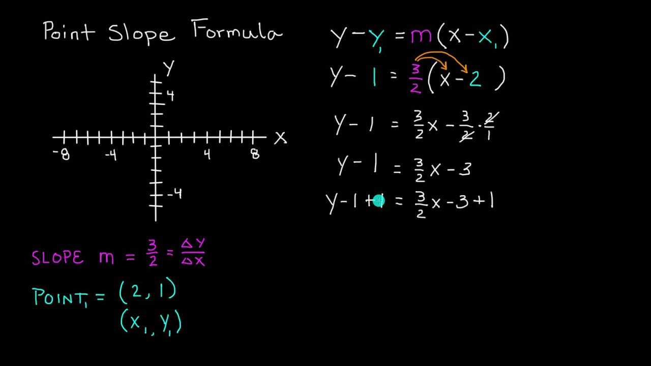 Point slope formula of a line intermediate algebra lesson 66 point slope formula of a line intermediate algebra lesson 66 falaconquin