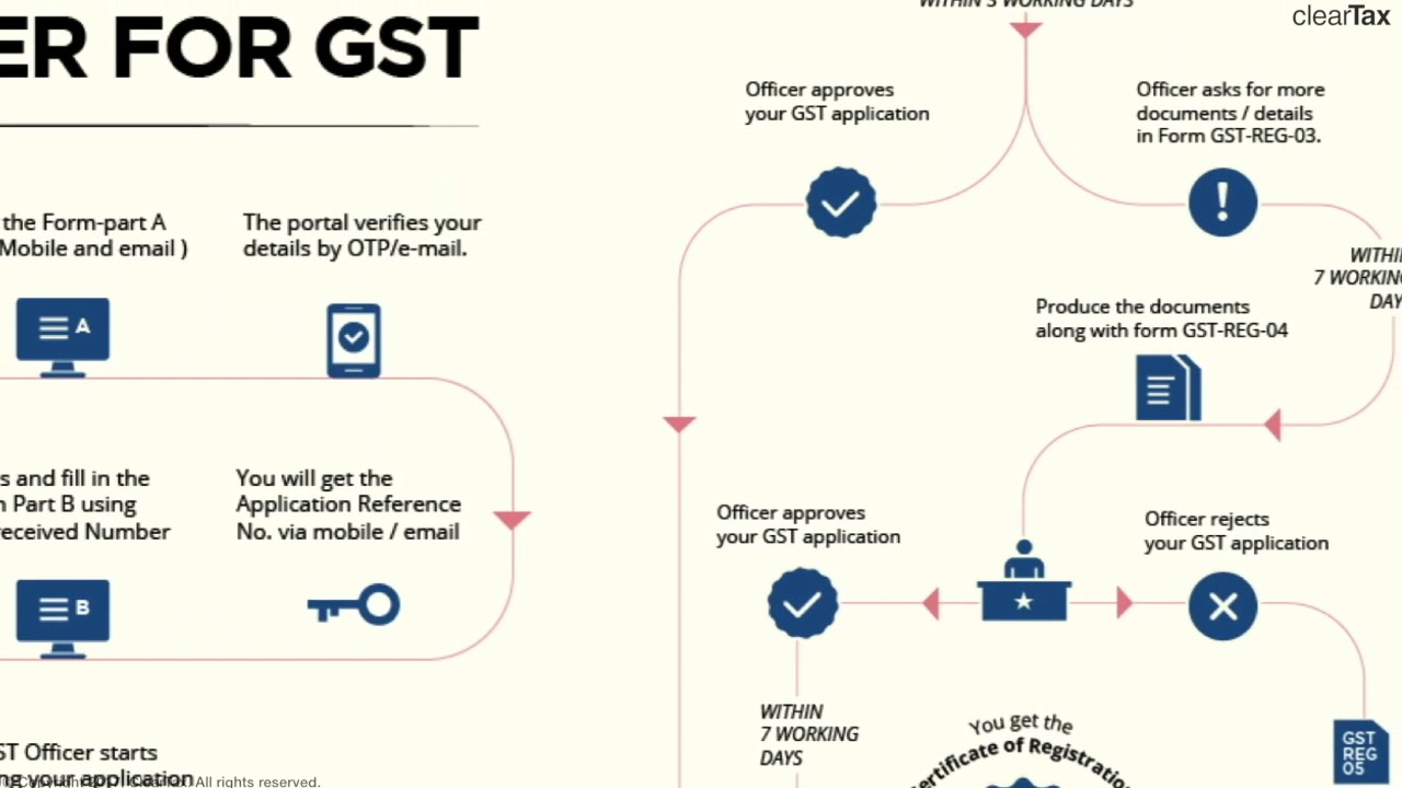 Hindi Migration Laws And Procedures Under Gst Youtube