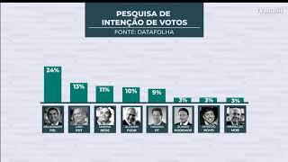 Pesquisa Datafolha aponta liderança de Bolsonaro nas intenções de voto