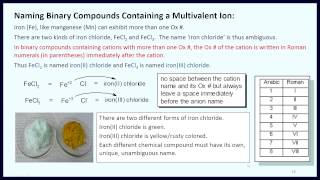 Inorganic Chemical Nomenclature Part 1 Binary Compounds