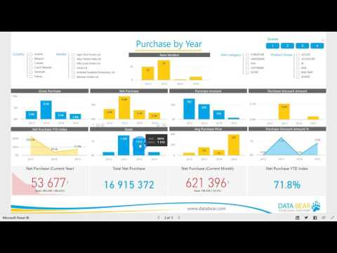 Power BI Dashboard & Reports - Purchases Analysis