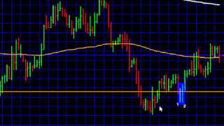 Price Action Forex Trading Strategies by Asia Forex Mentor