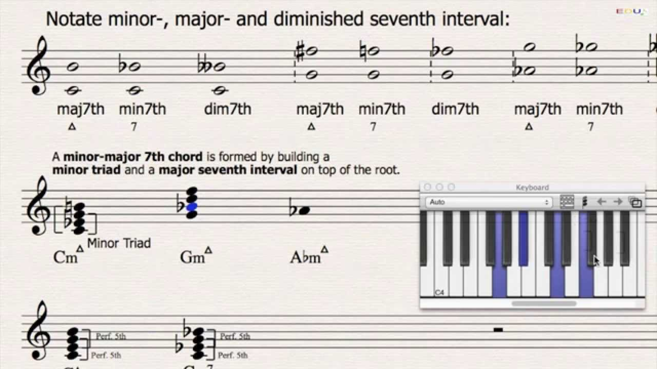 135 the minor major seventh chord the music theory course the minor major seventh chord the music theory course hexwebz Image collections