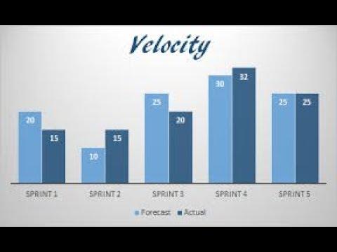 What Is Sprint Velocity ?