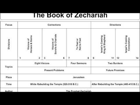 The Bible: Zechariah Mp3