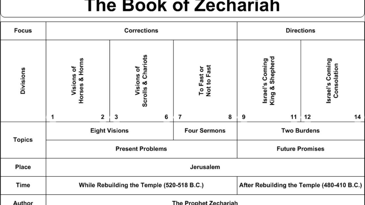 The Bible: Zechariah - YouTube