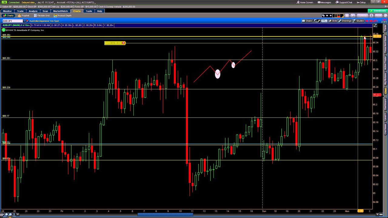 Binary options class actions