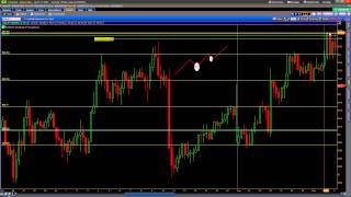 Price Action Binary Options Strategy - AUD/JPY