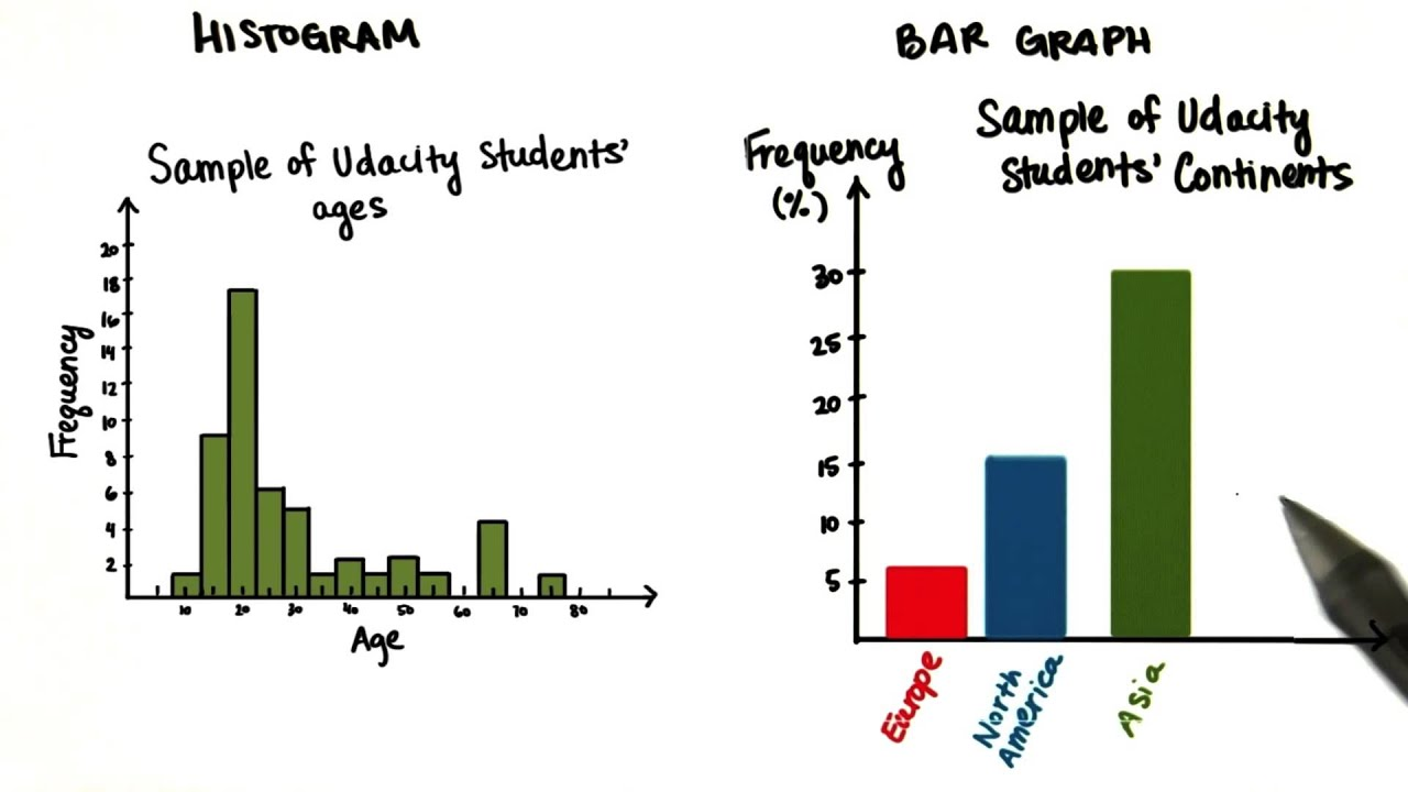 Difference Graphs - Intro Descriptive
