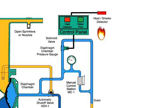 Sprinkler Solenoid Wiring Diagram Dv 5 Deluge Valve Electric Actuation Youtube