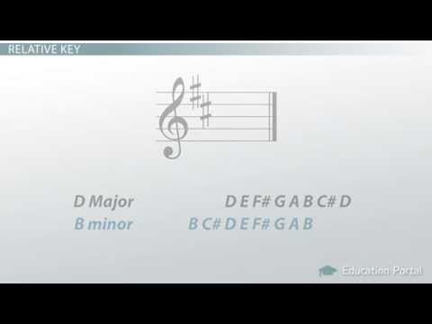 How to Determine Minor Key Signatures