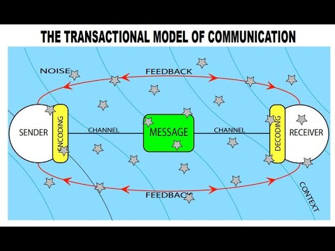 Ch 1 Lecture - Transactional Model Of Communication