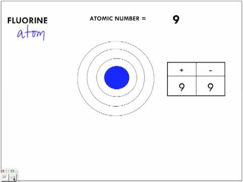 Atom Vs Ions Comparing Bohr Diagrams Chemistry Lesson Youtube