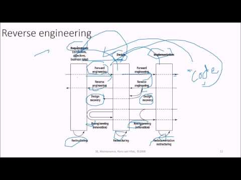 14 Software Engineering Maintenance