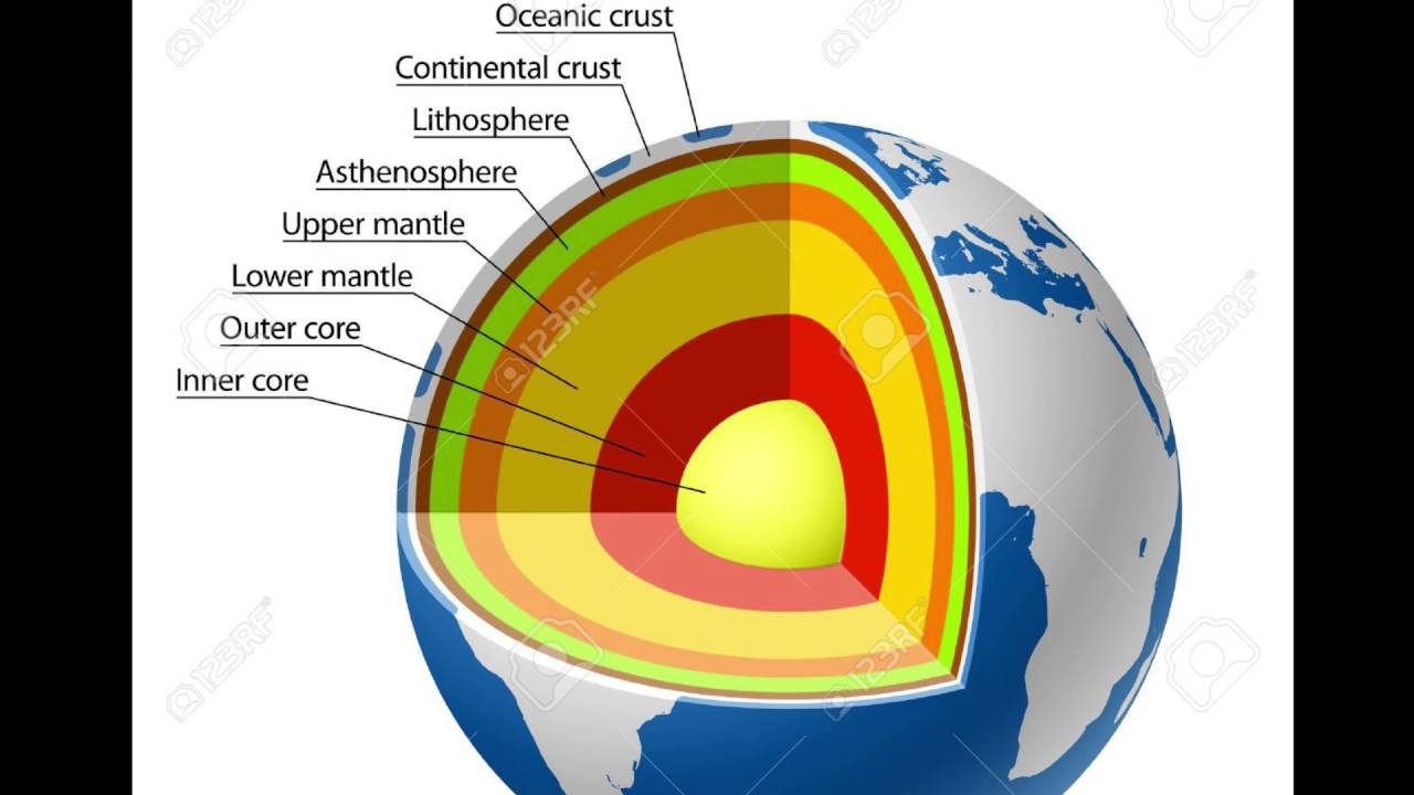 Earth Layers Model