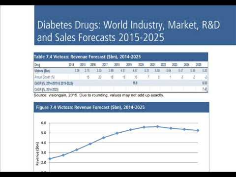 Diabetes Drugs: World Industry, Market, R&D and Sales Forecasts 2015-2025