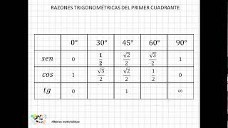 16 Razones trigonométricas del primer cuadrante II