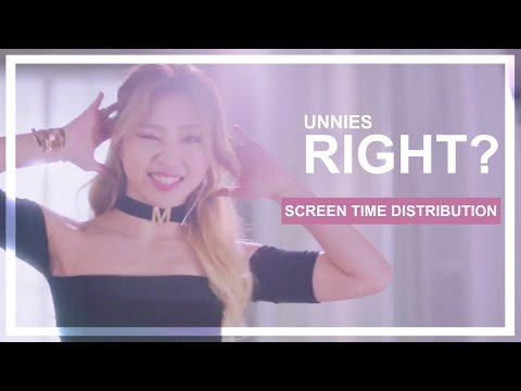 UNNIES - Right? - Screen Time Distribution (Solo)