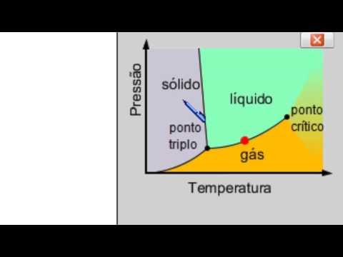 Mudanças de fase - Entenda o diagrama de fases.
