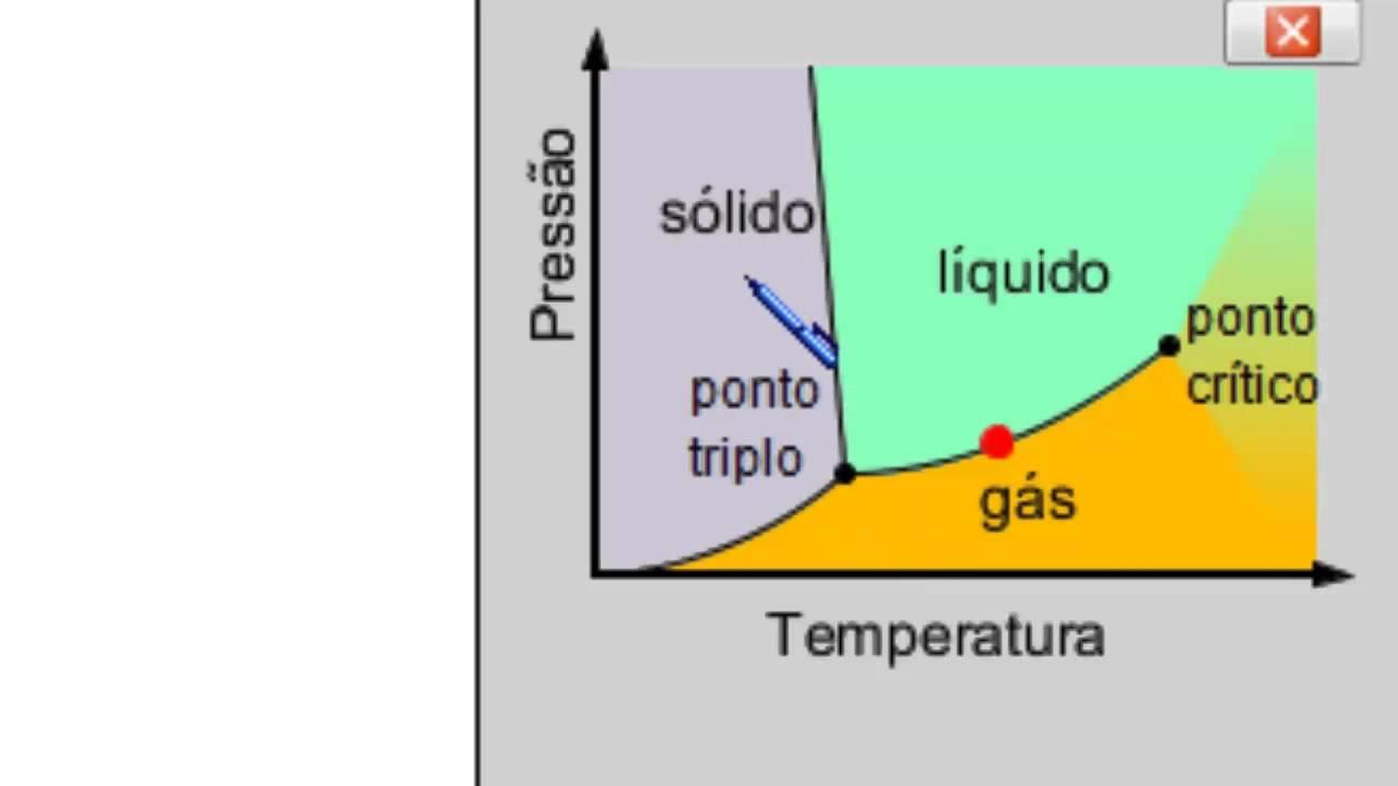 Mudanas de fase entenda o diagrama de fases youtube ccuart Image collections