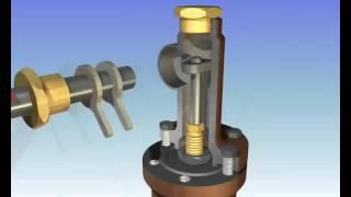 Пружинные предохранительные клапаны(, 2016-05-08T03:11:25.000Z)